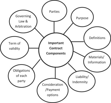 Schematic overview of model contract components