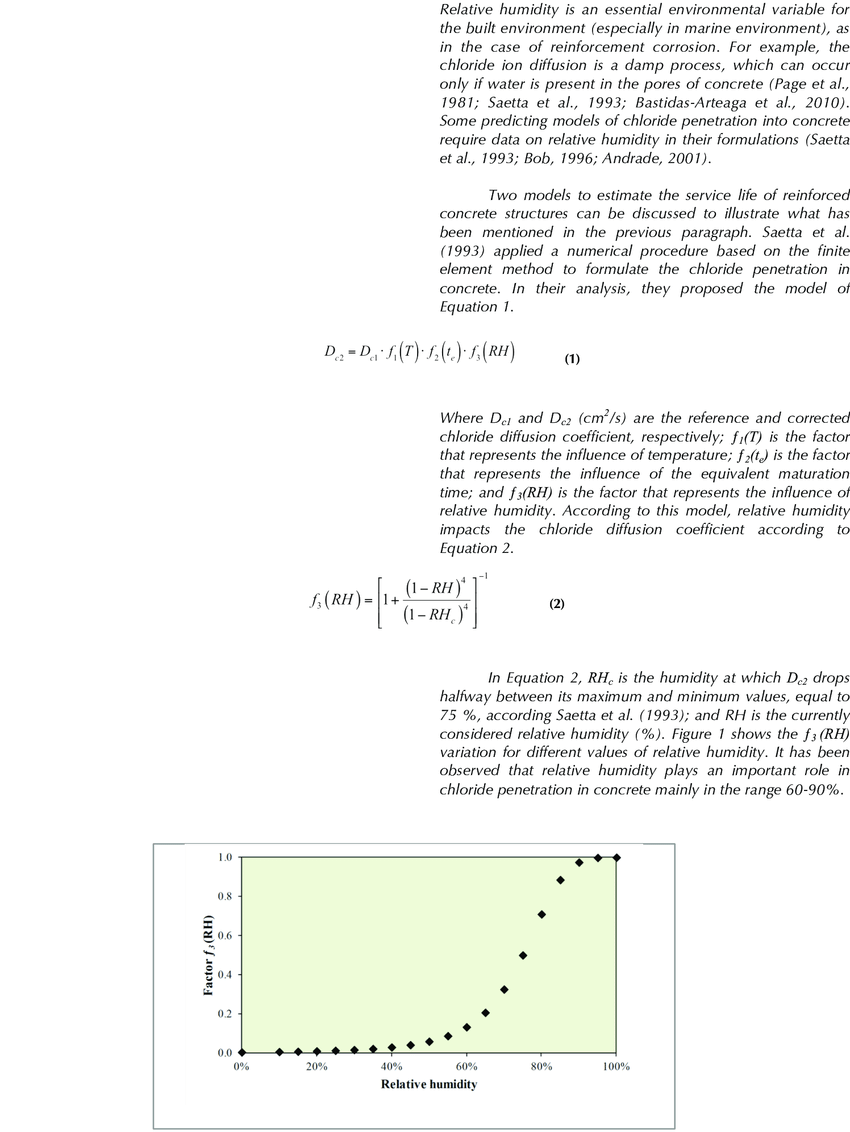 hight resolution of variaci n del 3 rh como funci n de la humedad relativa figure 1