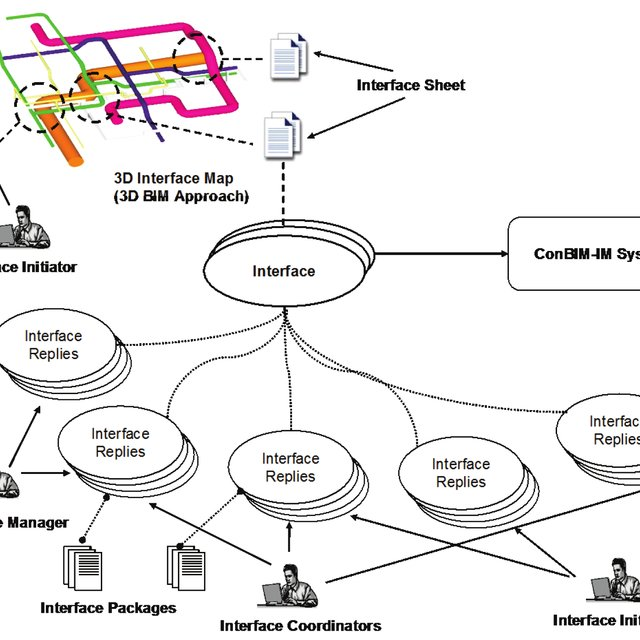 Flow chart of design coordination process established on