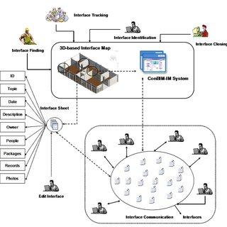 (PDF) Use of BIM approach to enhance construction