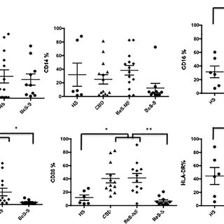 Percent of fresh AMs cells expression CD11c, CD14, CD16