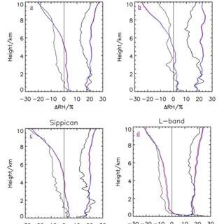 (PDF) Humidity sensor failure: a problem that should not