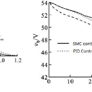 (PDF) Energy-Regenerative Braking Control of Electric