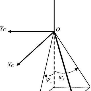 (PDF) On-Orbit Geometric Calibration Model and Its