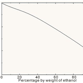 Variation of density ρ o of methanol/water solution with