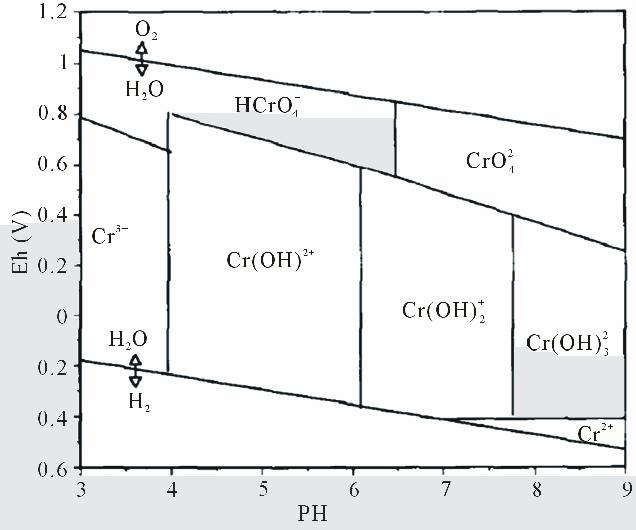 Eh-pH diagram showing the aqueous inorganic Cr species in