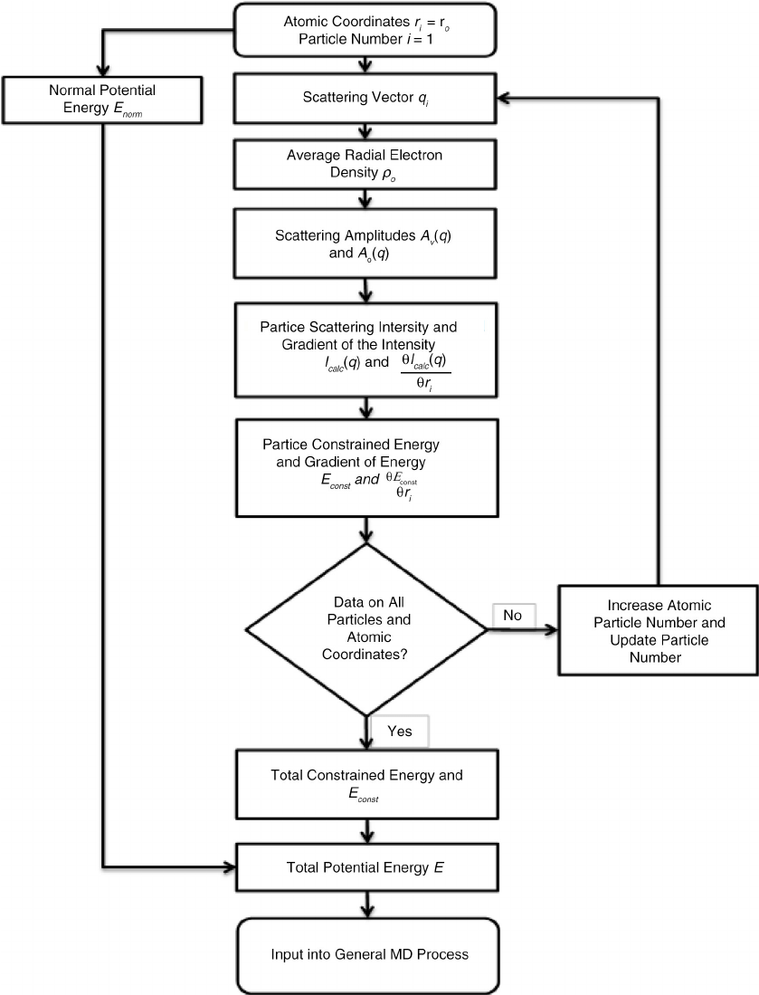 medium resolution of integrated saxs and md flow chart