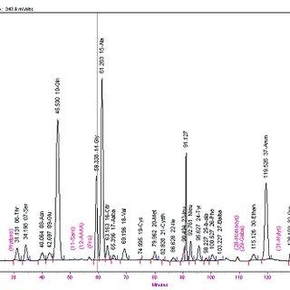 Plasma amino acid chromatogram revealed an ASA peak at 91