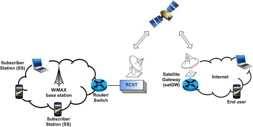 Figure 2. Hybrid satellite-WiMAX network architecture ULE