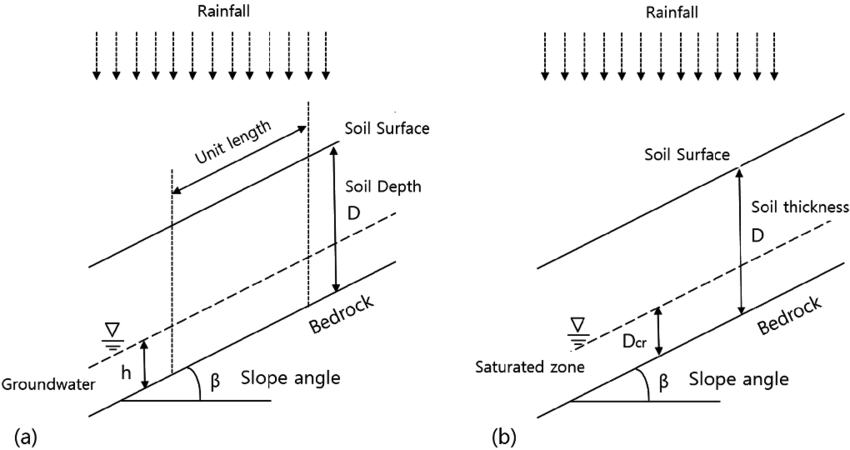 SHALSTAB (a) and stochastic hydro-geomorphology conceptual