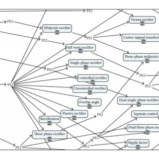 (PDF) Concept Maps for Teaching, Learning, and Assessment
