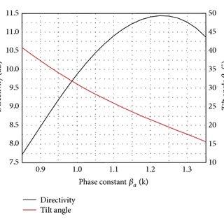 Geometry for the 10-element monopole Yagi-Uda antenna