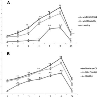 (PDF) Masticatory sensory-motor changes after an