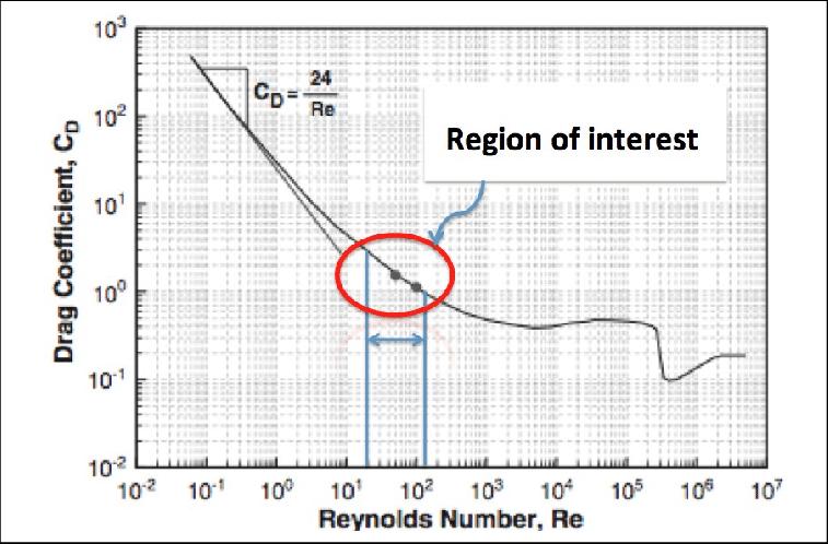 Drag coefficient C D versus Reynolds numbers of flow