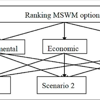 (PDF) Developing a Sustainability Assessment Model to
