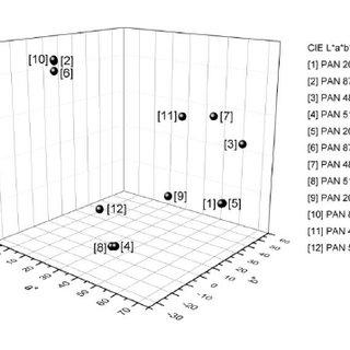 (PDF) The Influence of UV Varnish on Colorimetric