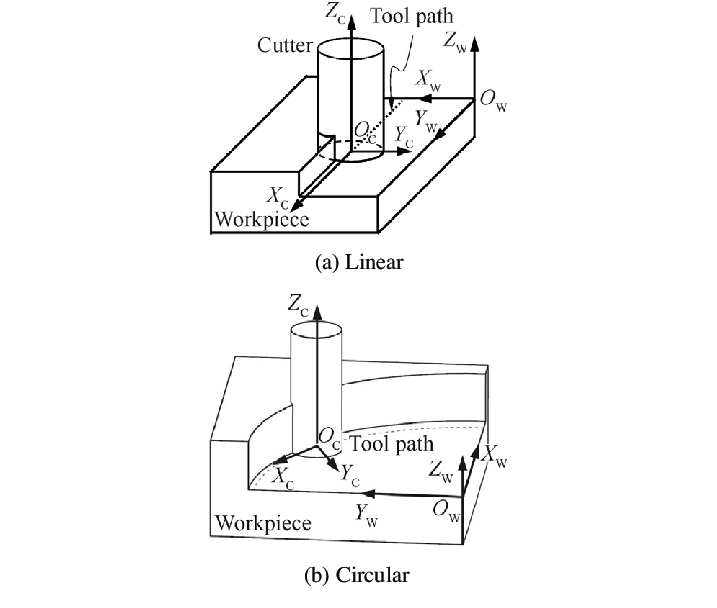Geometry of linear and circular end milling process