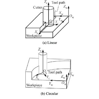 (PDF) Cutting force prediction for circular end milling