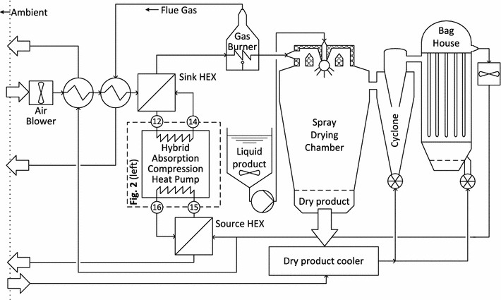 Principle sketch of the investigated spray-drying facility