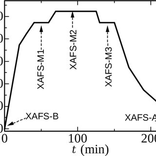 (PDF) XAFS study on chlorination of y2O3 in LiCl-KCl-ZrCl4