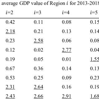(PDF) Evaluation of Optimal International Economic Policy