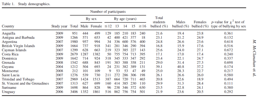 Study demographics and prevalence of bullying in the past