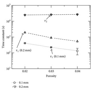 (a) Na+ and Cl− ion and (b) Al3+ ion concentrations as