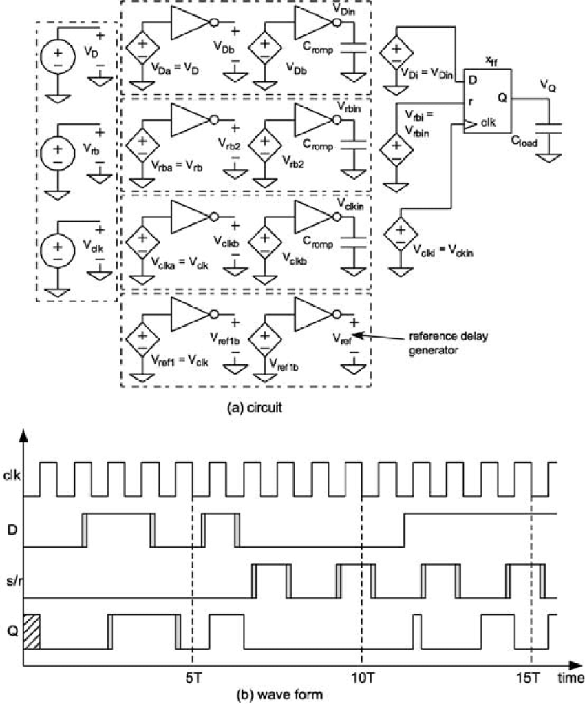 hight resolution of circuit and waveform for power measurement for a rising edge triggered d flip flop