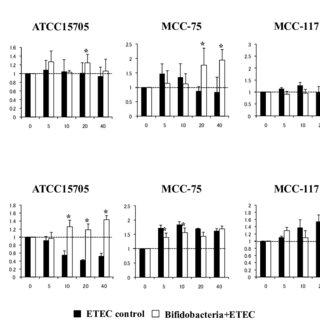 (PDF) Bifidobacteria Upregulate Expression of Toll-Like