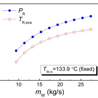 Pressure–enthalpy diagram of thermodynamic cycle (R134A