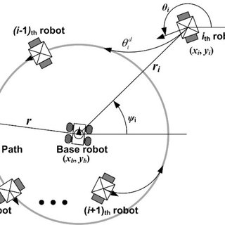 (PDF) Cooperative Environment Scans Based on a Multi-Robot