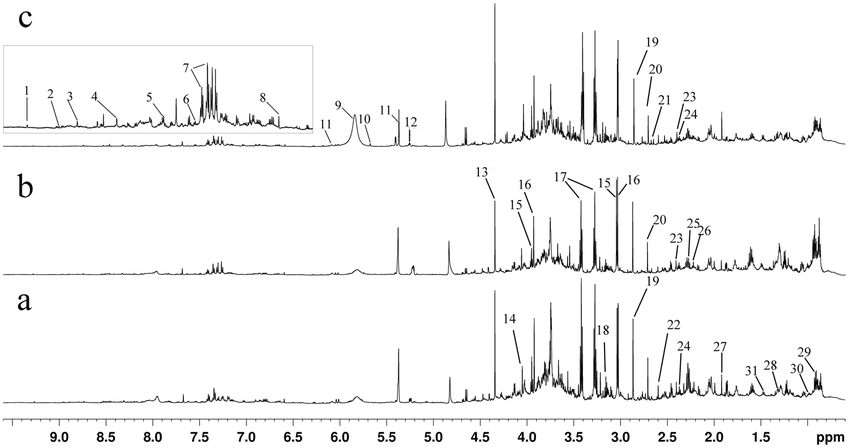Typical 600 MHz 1H-NMR spectra of mice urine from Con (a