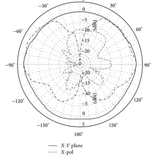 Simulated radiation pattern of reduced and conventional