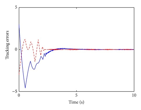 Time response of the fuzzy system parameters:...
