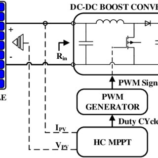 Block diagram of a scalar controlled induction motor