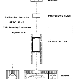 schematic diagram of the optical components and path of a smithsonian ultraviolet scanning radiometer [ 850 x 1077 Pixel ]