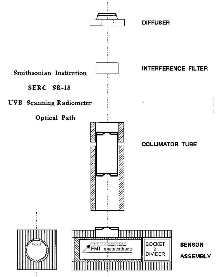 hight resolution of schematic diagram of the optical components and path of a smithsonian ultraviolet scanning radiometer