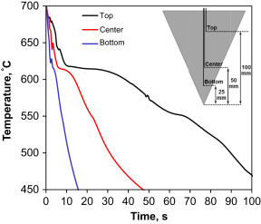 Typical cooling curves of Al–Si–Cu–Mg alloy modified with