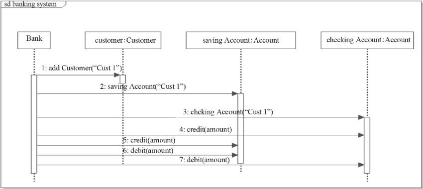 Banking System Sequence Diagram Download Scientific Diagram