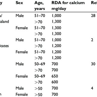 (PDF) Essential nutrient requirements of the elderly