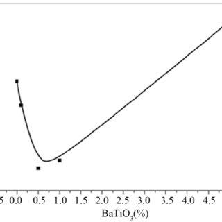 (PDF) Effect of BaTiO 3 Nanoparticle on Electro-Optical