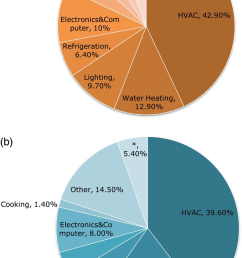 a residential buildings total energy end use 2010 b commercial download scientific diagram [ 798 x 1280 Pixel ]