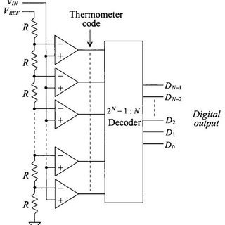 Block diagram of Flash ADC The advantage of this converter