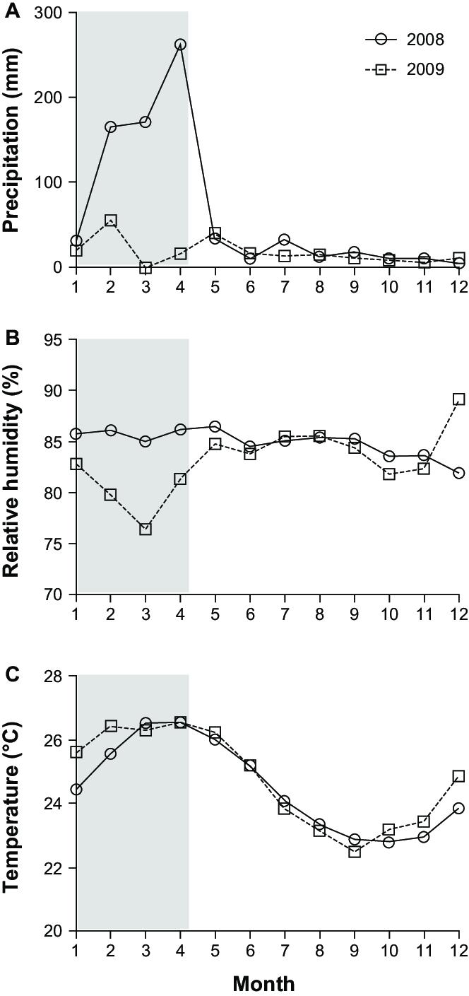 medium resolution of mean monthly precipitation a relative humidity b and temperature download scientific diagram