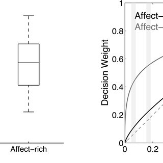 (PDF) The Neural Basis of Risky Choice with Affective Outcomes