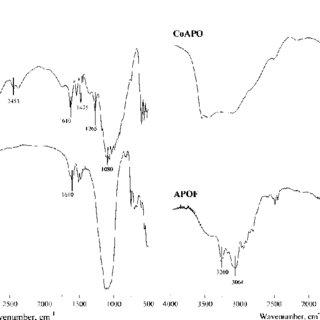 (PDF) 3-(Methylamino)propylamine as a templating agent in