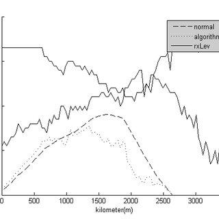 (PDF) Analysis of Data Transmission Method based on GSM-R