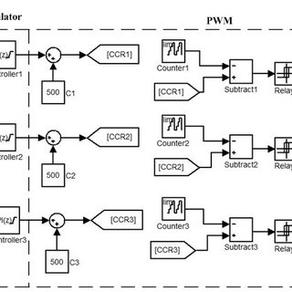 (PDF) An Improved Variable-Frequency Drive Based on