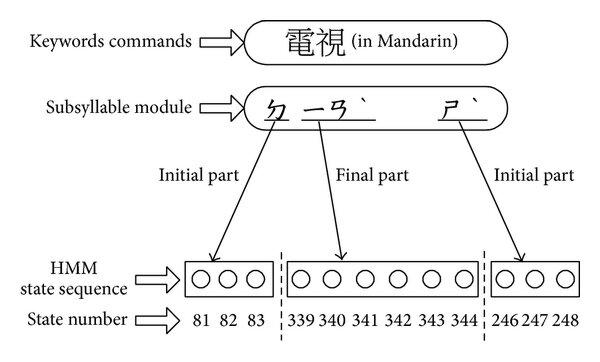 Academic paper (PDF): An HMM-Like Dynamic Time Warping