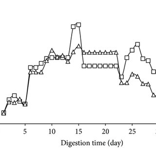 (PDF) Improvement of Biogas Production from Orange Peel